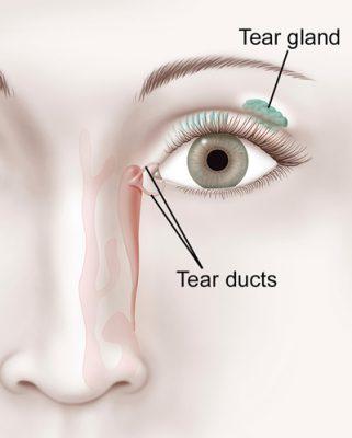 Επεμβάσεις-δακρυϊκής-συσκευής-eyecarevision